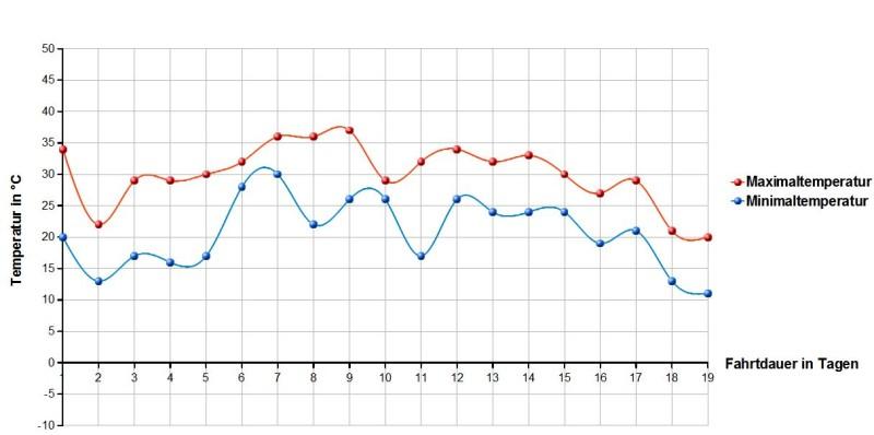 Rollertour2013-Daten-Temperaturverlauf