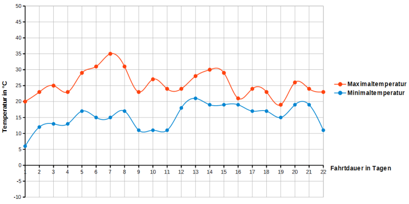 Ro.llertour2015-Daten-Temperaturverlauf